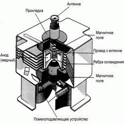 Микроволновка купить магнетрон в Минске